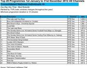 Irish top 20 Watched programmes