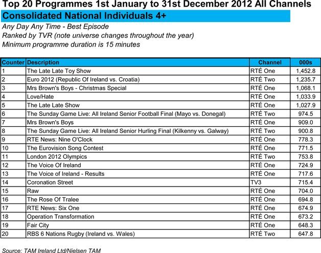 Irish top 20 Watched programmes
