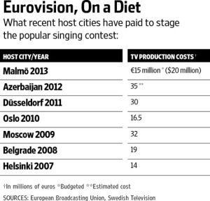 Costs of Hosting  Eurovision since 2007. (Photograph Courtesy of Wallstreet Journal)