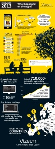 Eurovision 2013 Social Media Statistics - Photograph courtesy of Vizeum.ie