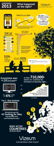 Eurovision 2013 Social Media Statistics - Photograph courtesy of Vizeum.ie
