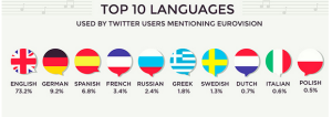 Top 10 Languages Used on Twitter During The Eurovision 2014 Grand Final. Photo : Wallblog