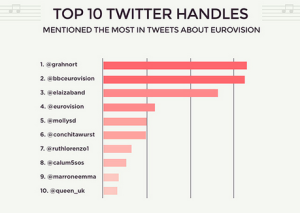 Top 10 Twitter Handles Used During Eurovision Grand Final. Photo : Wallblog