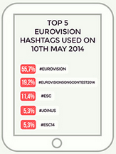 Top 5 Hashtags at Eurovision 2014. Photo : Wallblog