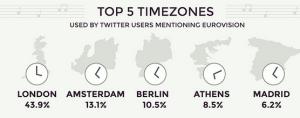 Top 5 Time Zones Tweeting During Eurovision 2014 Grand Final. Photo : Wallblog