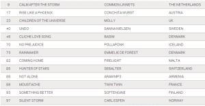 UK Music Charts. Photo BBC