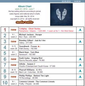 The Common Linntes Album Chart. Photo : Mediatraffic.de