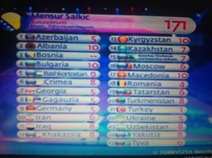Bosnia Herzegovina Turkvizyon Results. Photo : Eurovoix