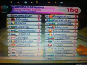 Turkmenistan Award themselves 5 points. Photo : Eurovoix