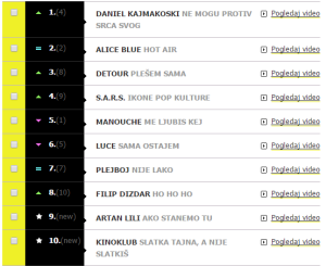MTV Adria Charts. Photo : MTV