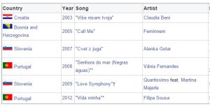Andrej Babic at Eurovision