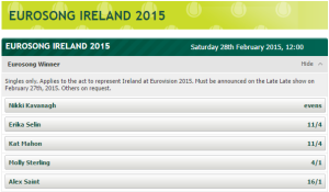 Eurosong 2015 Betting Odds as of  February 19th