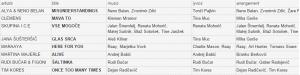 Slovenia EMA 2015 Song Details