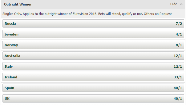 2016 Betting Odds as of December 27th