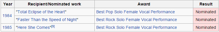 Bonnie Tyler Grammy Nominations