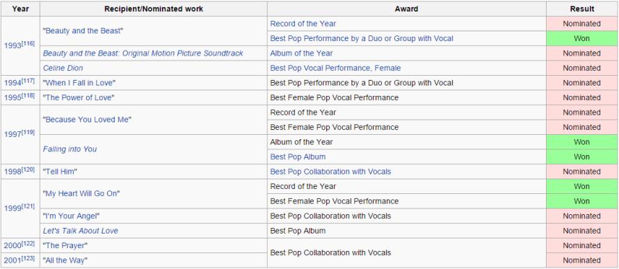 Celine Dion Grammy Awards