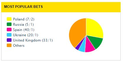 Popular Bets - Feb 29th