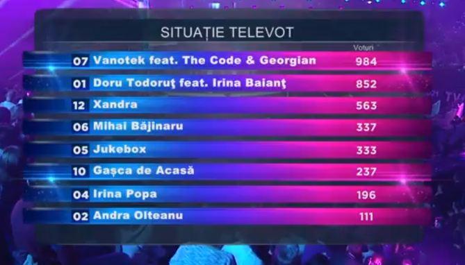televot