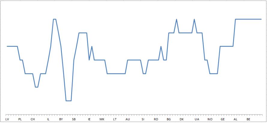 2016 SF2 graph