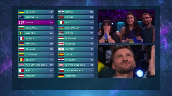 Final scoreboard of the 2016 Eurovision Song Contest EBU