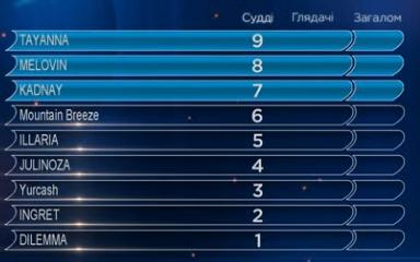 90 SF2 jury results