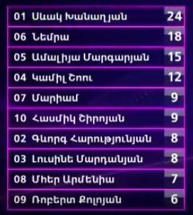 99 total scores