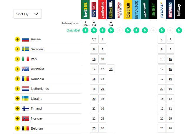 Swedish idol betting odds betting the kentucky derby